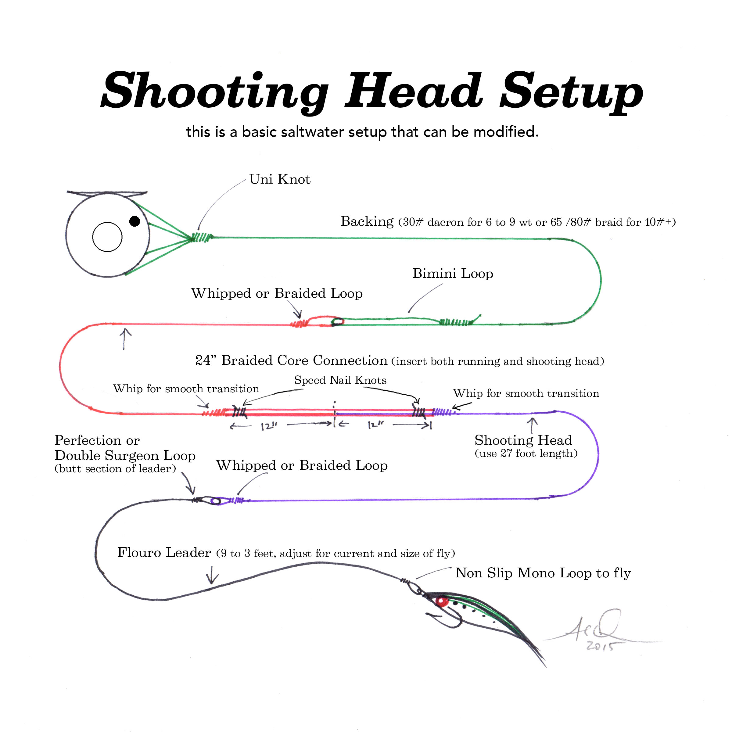 Whipping Knot Diagram | Staying Connected Flies Sand Surf